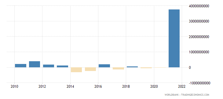 germany changes in net reserves bop us dollar wb data