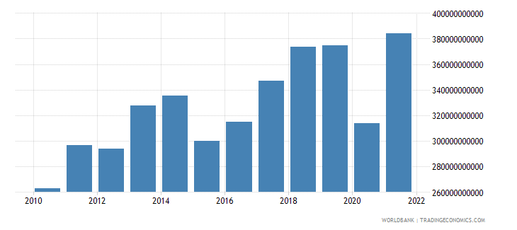 germany commercial service imports us dollar wb data