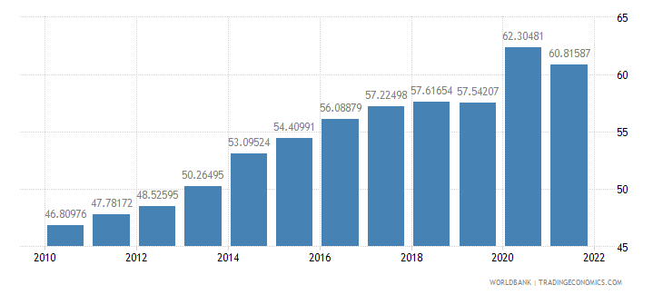 germany communications computer etc percent of service exports bop wb data