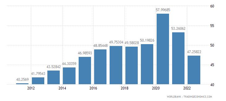 germany communications computer etc percent of service imports bop wb data