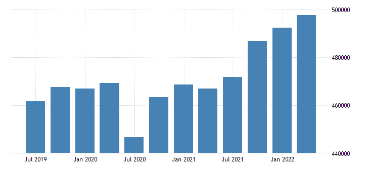 germany compensation of employees eurostat data