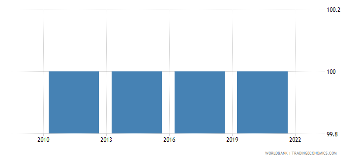 germany completeness of birth registration percent wb data