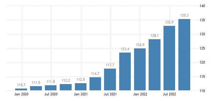 germany construction cost idx eurostat data