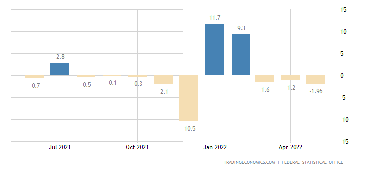 Germany Construction Output