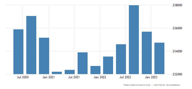 Germany Consumer Credit