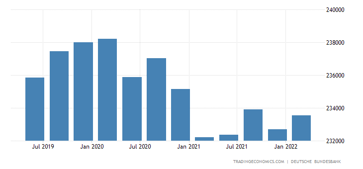 Germany Consumer Credit