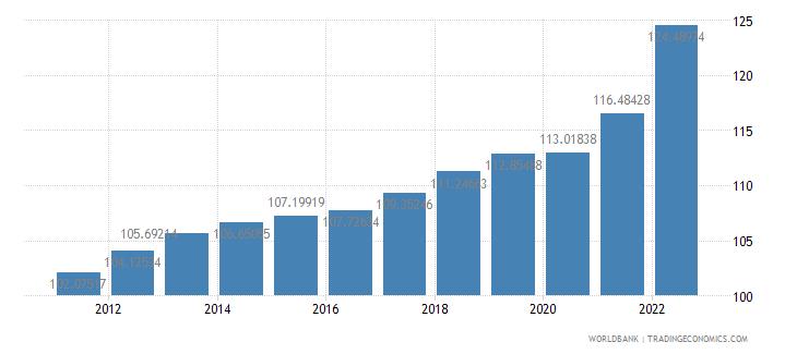 germany consumer price index 2005  100 wb data