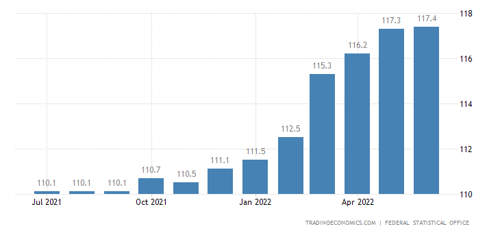 Germany Consumer Price Index (CPI) | 2019 | Data | Chart
