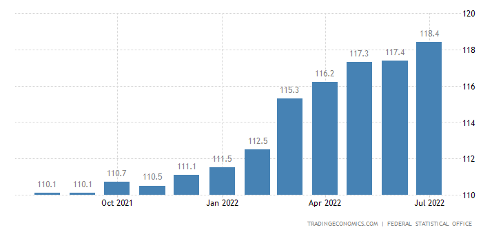 Germany Consumer Price Index (CPI)