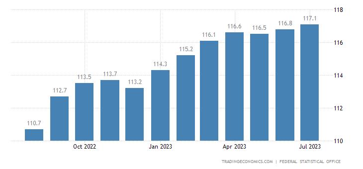 Germany Consumer Price Index (CPI)