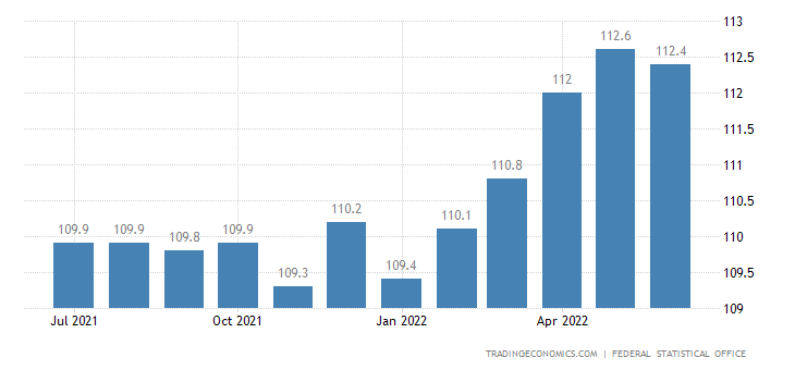 Germany Core Consumer Prices