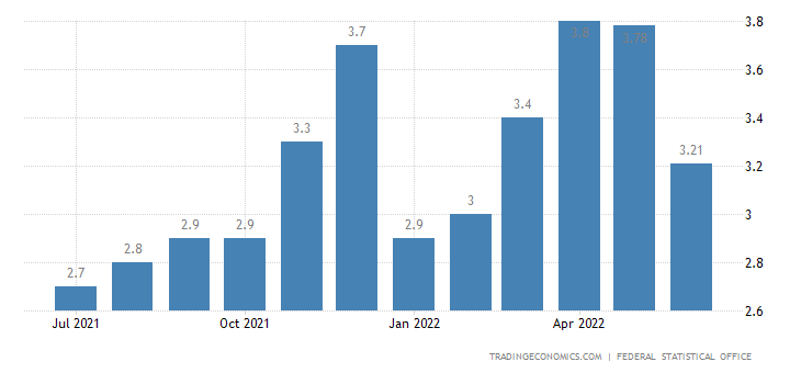 Germany Core Inflation Rate