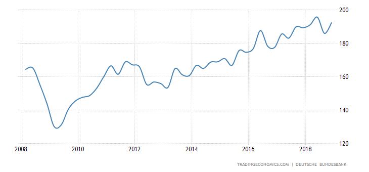 Germany Corporate Profits