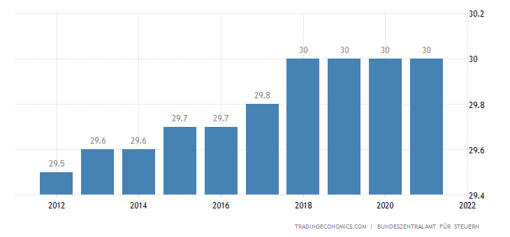 Germany Corporate Tax Rate