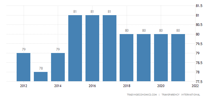 Germany Corruption Index