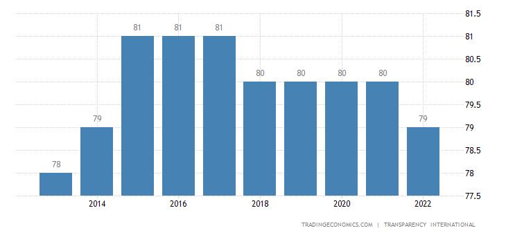 Germany Corruption Index