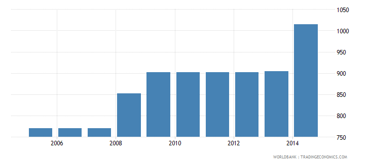 germany cost to export us dollar per container wb data