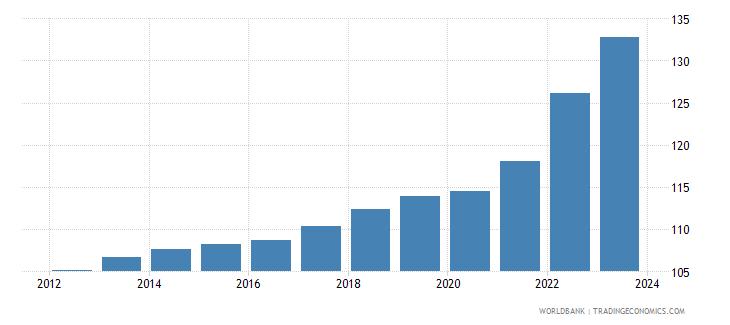 germany cpi price nominal wb data