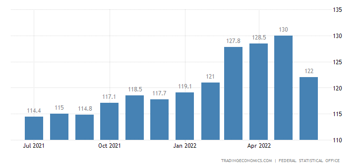 Germany CPI Transportation