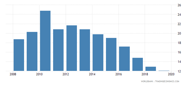 germany credit to government and state owned enterprises to gdp percent wb data