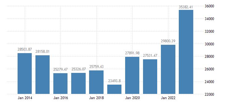 germany crop output production value at basic price eurostat data
