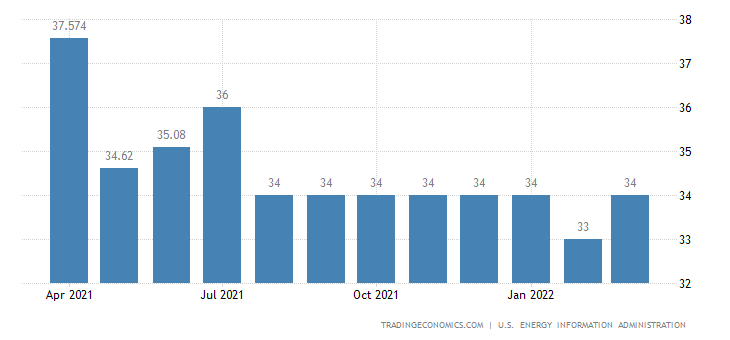 Germany Crude Oil Production
