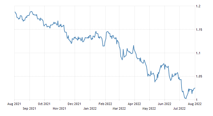 Euro Exchange Rate - EUR/USD - Germany