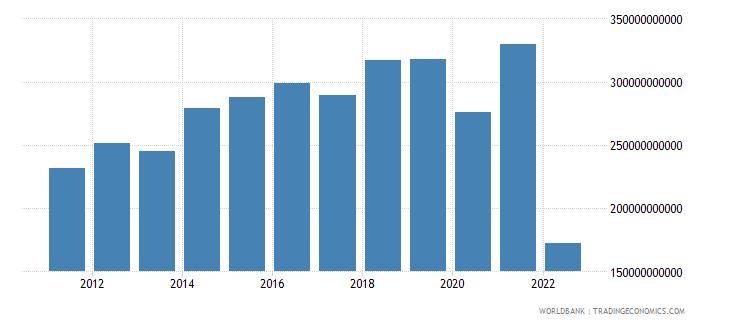 germany current account balance bop us dollar wb data