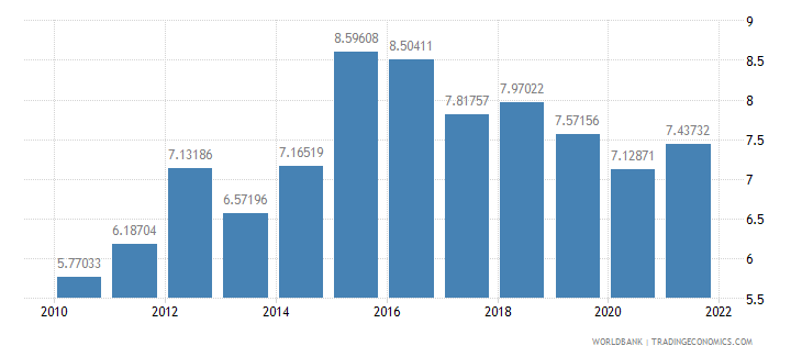 germany current account balance percent of gdp wb data