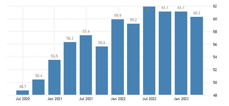 germany current account credit eurostat data