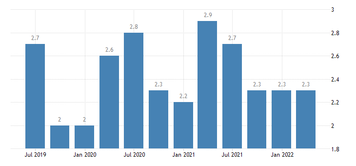 germany current account credit on secondary income eurostat data