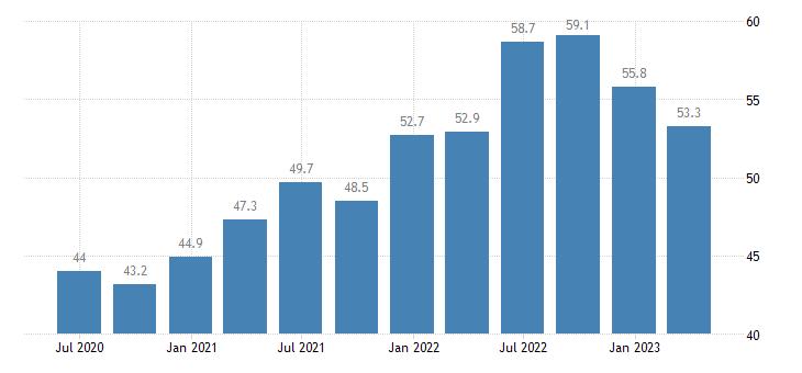 germany current account debit eurostat data