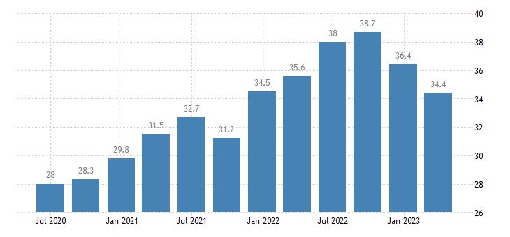 germany current account debit on goods eurostat data
