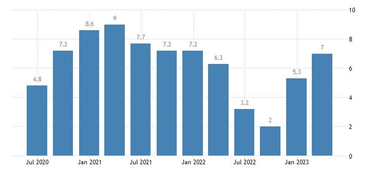 germany current account net balance eurostat data