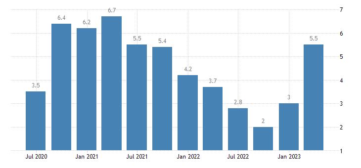 germany current account net balance on goods eurostat data