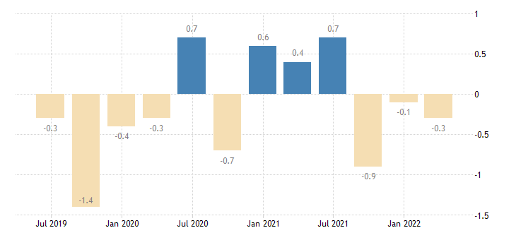 germany current account net balance on services eurostat data
