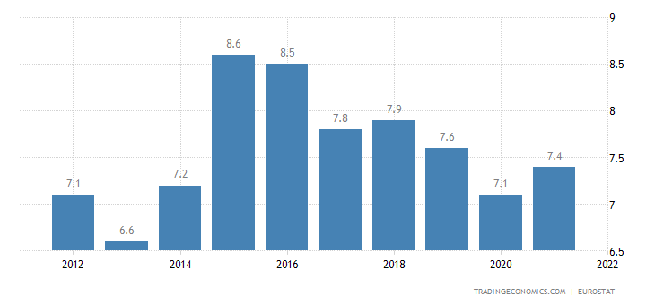 4464b639ab23b3 Germany Current Account to GDP