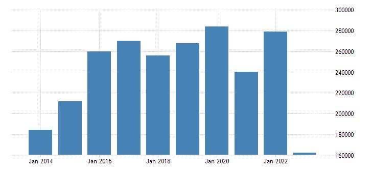 germany current account transactions on balance eurostat data