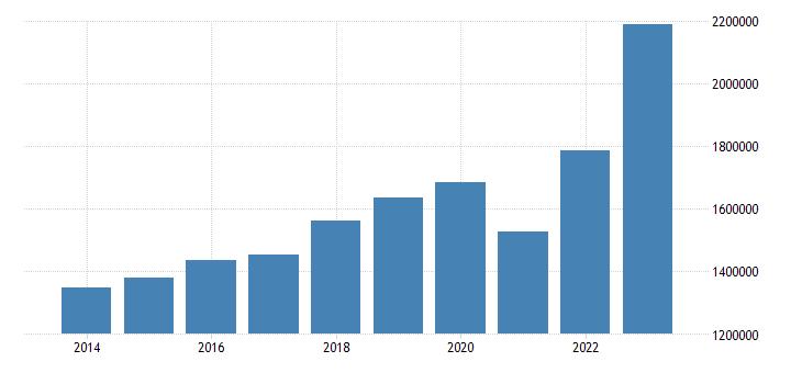 germany current account transactions on debit eurostat data