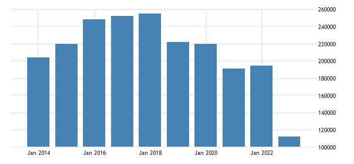 germany current account transactions on goods balance eurostat data