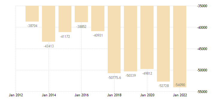germany current account transactions on secondary income balance eurostat data
