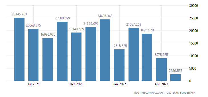 Germany Current Account