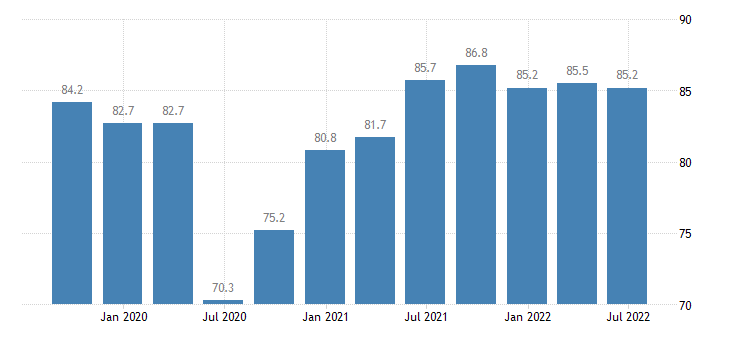 germany current level of capacity utilization in manufacturing industry eurostat data