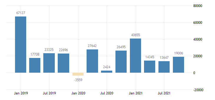 germany direct investment in the reporting economy financial account eurostat data