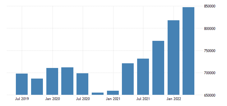 germany direct investment net positions at the end of period eurostat data