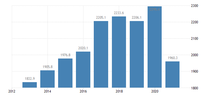 germany employed persons with a second job from 15 to 74 years eurostat data