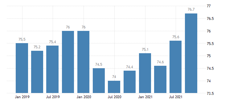 germany employment activity total employment resident population concept lfs eurostat data