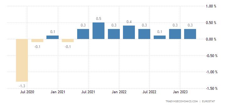 Germany Employment Change