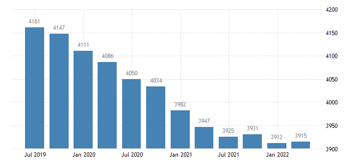 germany employment domestic concept self employed domestic concept eurostat data