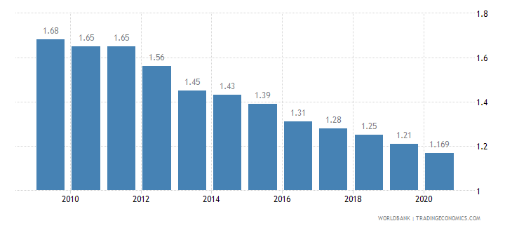 germany employment in agriculture percent of total employment wb data
